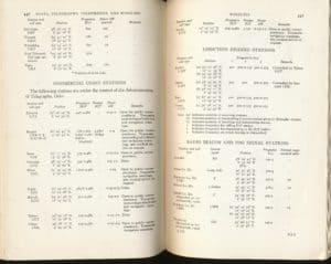 Norway's posts, telegraphg, radio 1942d